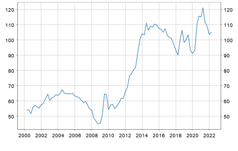 Debt of Cyprus in % of GDP
