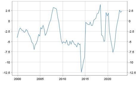 Debt or surplus Cyprus in Mio. Euro