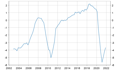 Debt or surplus Germany in Mio. Euro