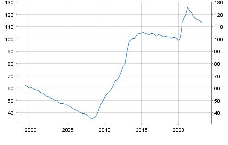 Debt of Spain in % of GDP