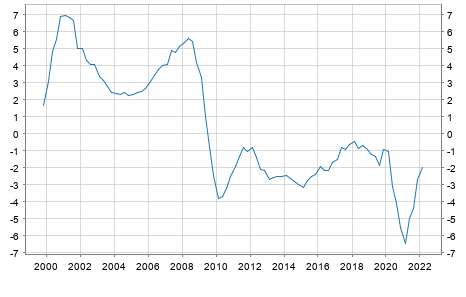 Debt or surplus Finland in Mio. Euro