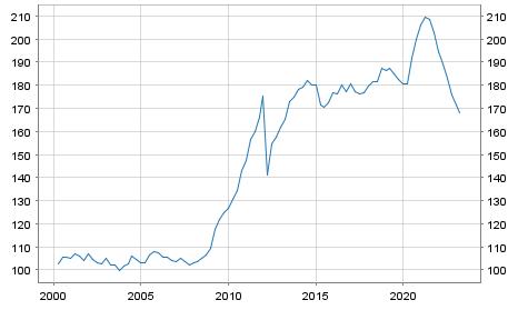 Debt of Greece in % of GDP