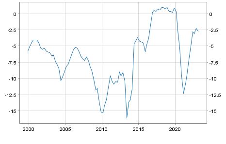Debt or surplus Griechenlands in Mio. Euro
