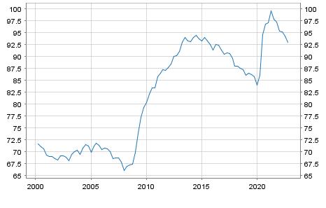 Debt of Austria in % of GDP