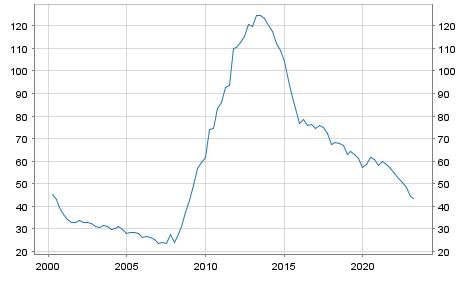 Debt of Ireland in % of GDP