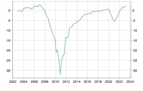 Debt or surplus Ireland in Mio. Euro