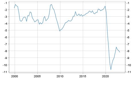 Debt or surplus Italy in Mio. Euro